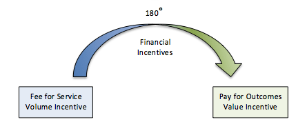 If Incentives are changing 180°...Strategy and Behavior must change as well